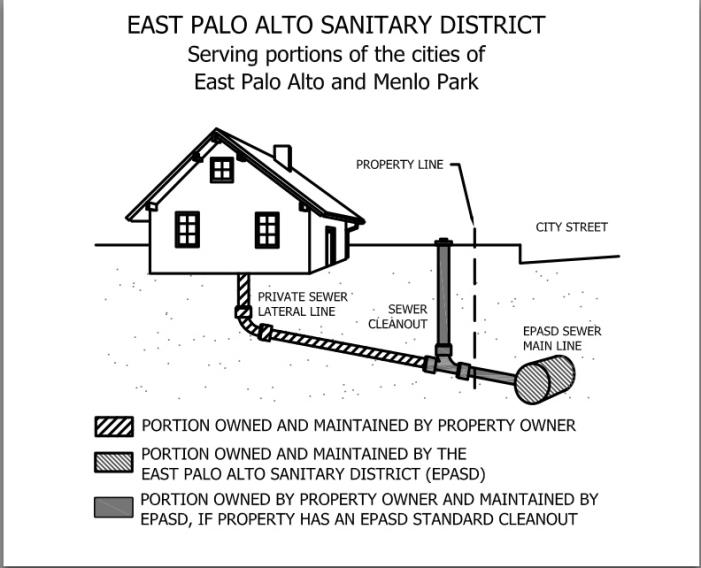 Sewer guide east palo alto sanitary district lateral detail ccuart Choice Image